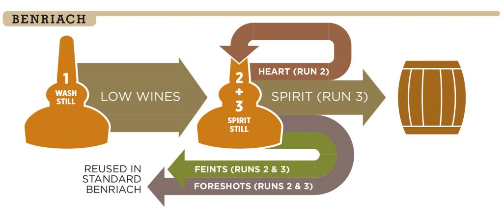 A graphic depicting the triple-distillation process at BenRiach Distillery.