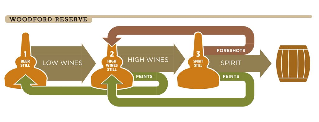 A graphic depicting the triple-distillation process at Woodford Reserve.